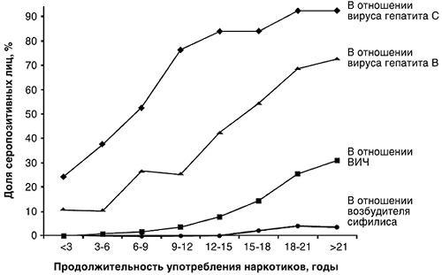 ВГC-инфекции среди ПИН в