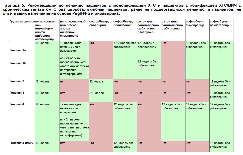 Хронический вирусный гепатит степени активности