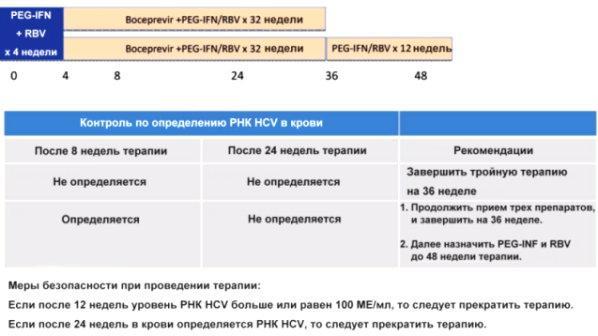 Лечение рака печени в беларуси
